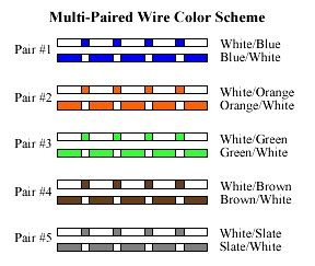cat 5 cable color code best cat3 to cat5 color code images images for image