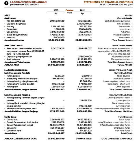format laporan dana zakat laporan keuangan lembaga zakat blog manajemen keuangan