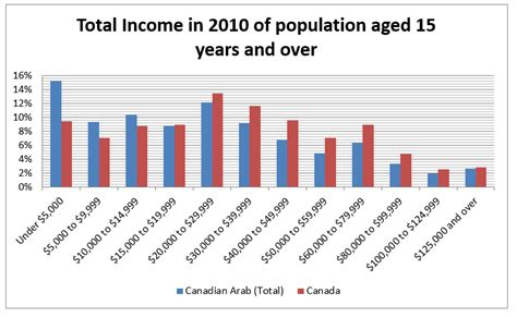 Income Inequality In Canada Essay by Income Distribution In The Canadian Arab Community