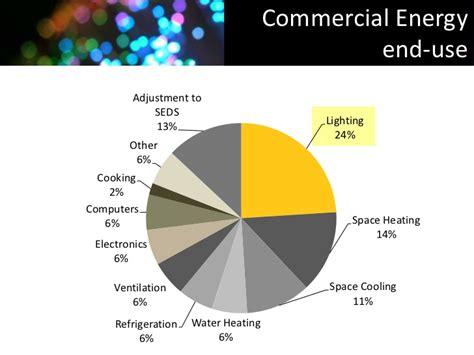 fiber optic solar lighting fiber optic solar lighting systems