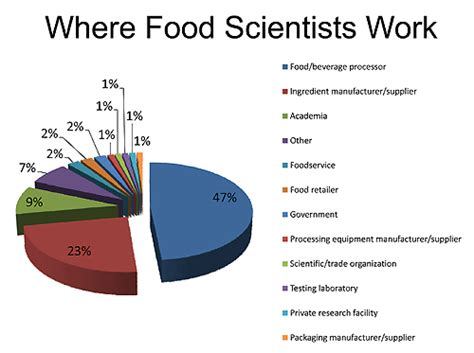 Food Scientist Education by Food Scientist Description Nutritionist Advisor