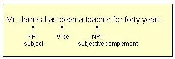 sentence patterns np1 note the second np receives the same numerical