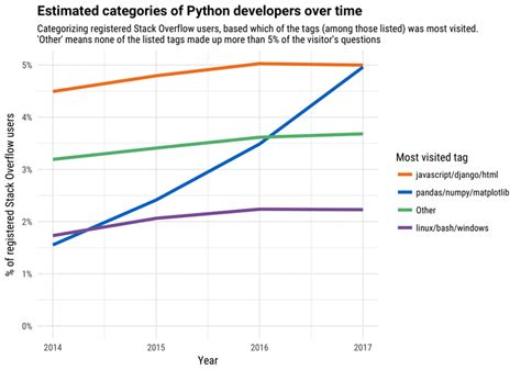 python for r users a data science approach books what fuelled python s rise to become the fastest growing