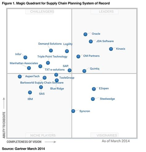 operating quadrant system center and it operations kinaxis positioned in the leaders quadrant of gartner s
