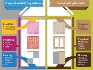 infographic build your green dream home with these eco