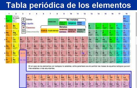 tabla valuacion de automotores actualizada tabla peri 243 dica de los elementos qu 237 micos actualizada