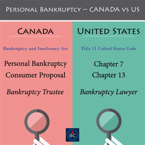 section 7 bankruptcy do we have chapter 7 or chapter 13 bankruptcy in canada