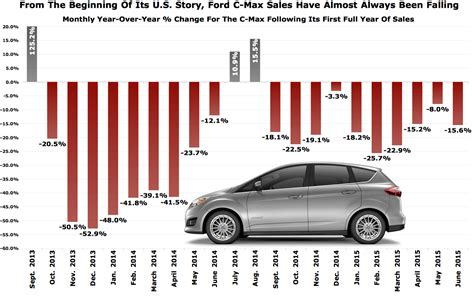 ford sales ford c max sales perpetually declined in america