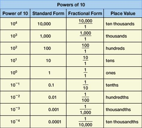Table Ten by Grade 6 Operations With Decimals And Powers Of Ten Overview