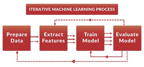 machine learning techniques in economics new tools for predicting economic growth springerbriefs in economics books data version beta release iterative machine learning