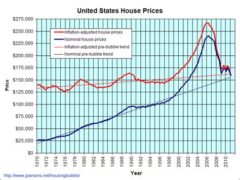 us home price trends real estate matters