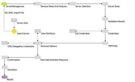 demoting domain controllers  domains level