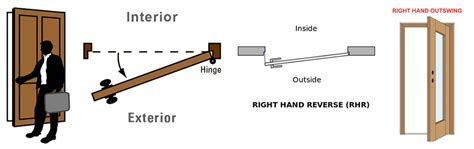 right hand reverse door swing how to door handing and door swing guide harbor city