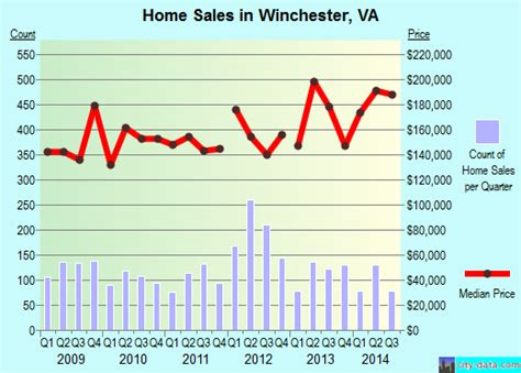 winchester virginia va 22601 profile population maps