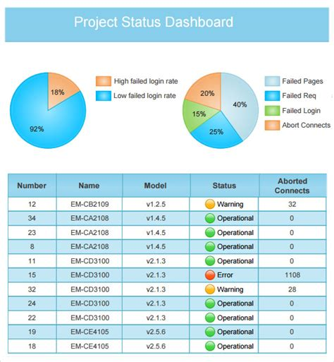 project dashboard template best photos of status dashboard template project status