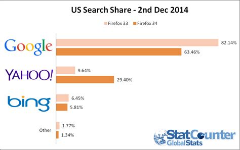 Us Search Three Times More Yahoo Search Usage On Firefox 34 In The Us Statcounter Global Stats