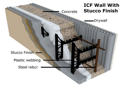 Insulated Concrete Forms Home Plans icf homes commercial amp residential builders