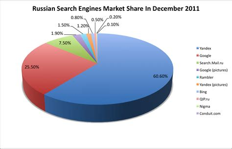 Russian Search Yandex Loses 4 Of Searches To In 2011