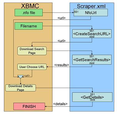 xml layout wiki scrapers official kodi wiki