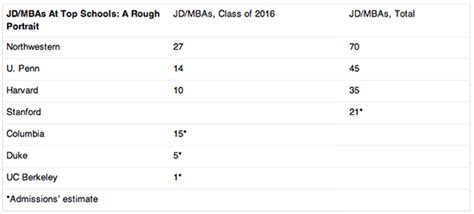 Which Degree Is More Versatile Jd Or Mba by Jd Mbas Who S Enough To Get Both Degrees