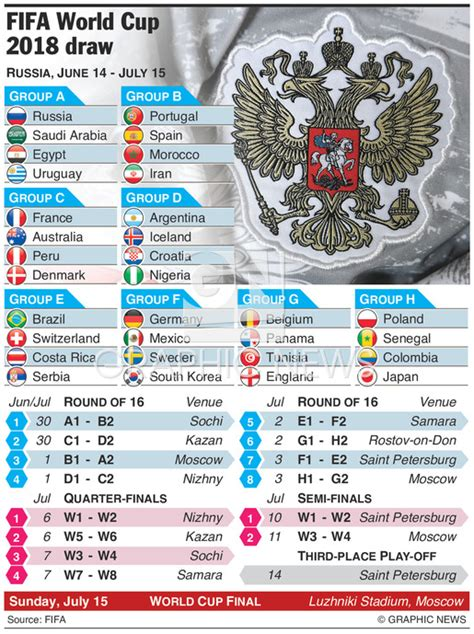 world cup 2018 yesterday match result soccer fifa world cup draw 2018 infographic