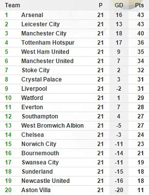 epl table meaning la liga fans marvel at the unpredictability of the premier