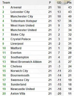 la premier league table la liga fans marvel at the unpredictability of the premier