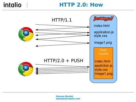https how http 2 0 why how and when