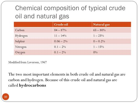 ionic components tutorial chemical makeup of natural gas emo makeup