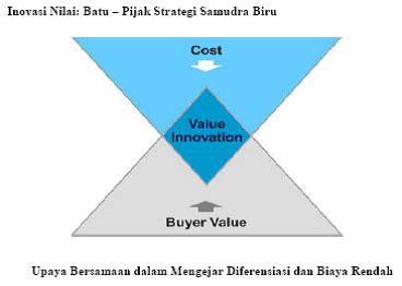 Biru Blue Tri contoh inovasi dalam industri contoh bu