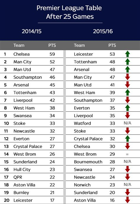 epl table now rant tv the premier league table now versus this time
