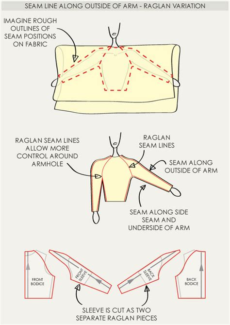 pattern definition fashion the fullness and shaping of sleeves part 3 the cutting