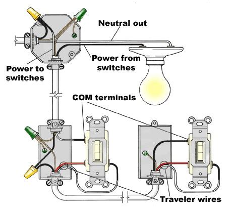 electrical wiring types for a house home electrical wiring basics residential wiring diagrams