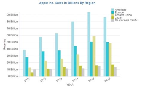 apple revenue apple revenue by year sales by region product and unit