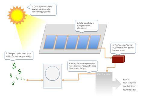 Panel Surya Untuk Rumahan distributor solar panel solar panel listrik dan lu