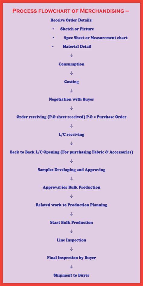 merchandising flowchart process flowchart of merchandising textile apex