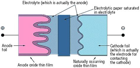 capacitor anode cathode symbol capacitor anode cathode symbol 28 images cathode on diode schematic capacitor cathode