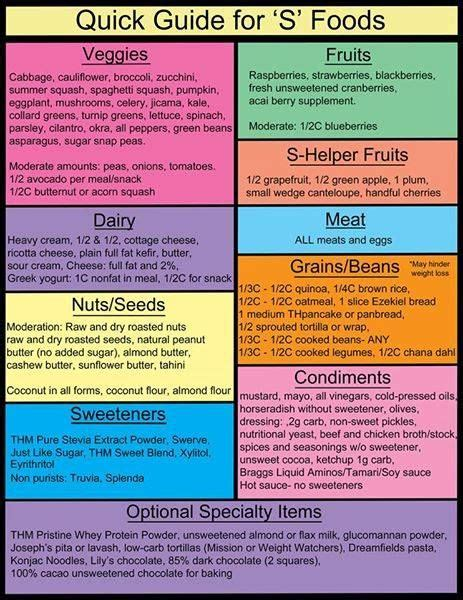 Best 20 Meal Planning Chart Ideas On Pinterest Menu Planning Templates Printable Menu And Precision Nutrition Meal Plan Template