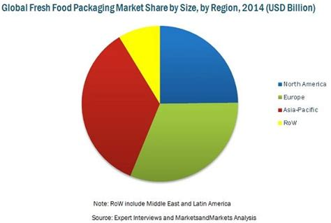 fresh food packaging market by application material pack