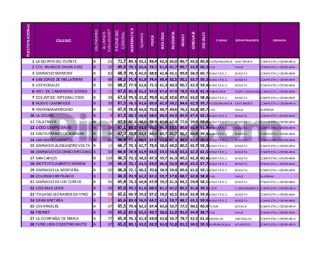 ranking 2015 de los mejores colegios de colombia 2015 941 v forms 2017 2018 best cars reviews