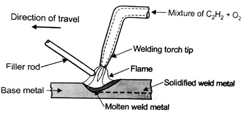 oxy acetylene welding diagram welding torch diagram wiring diagram with description