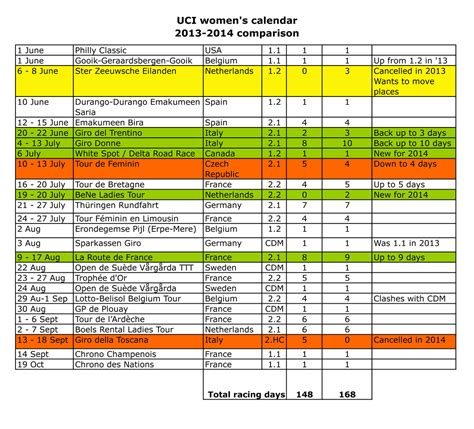 Calendar Uci The S Uci Road Calendar How 2014 And 2013 Compare
