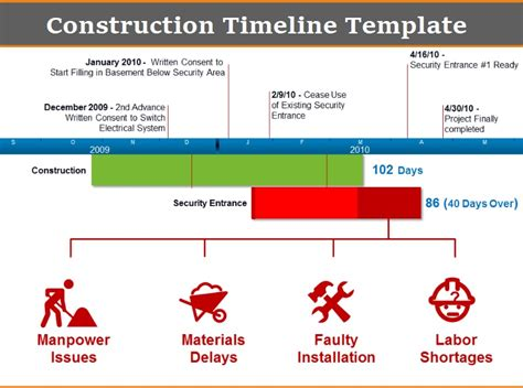 Construction Timeline Templates 4 Free Pdf And Excel Construction Timeline Template