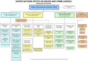 pics photos facebook organizational structure