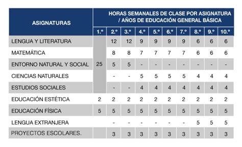 malla curricular 2016 2017 ecuador ministerio educacion malla curricular educaci 243 n general b 225 sica ministerio de
