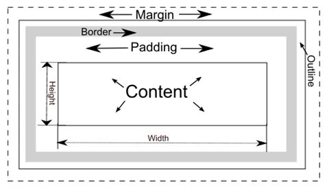 box layout height dancing with my shadow css layout the box model