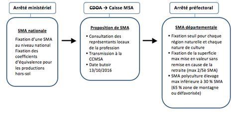 Cabinet D Avocat Américain by Affiliation Des Non Salaries Agricoles 201 Lo 239 Se Cabinet