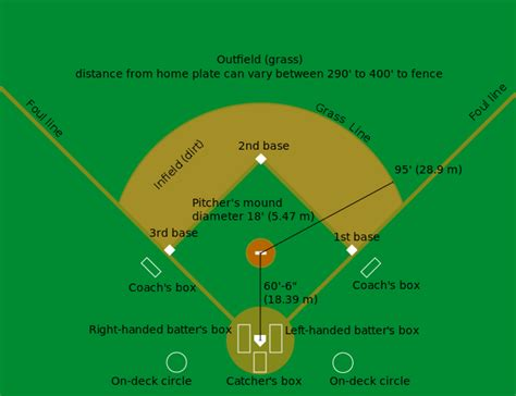 why is home plate in baseball shaped differently than the baseball field dimensions a guide to the layout