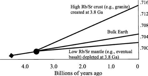 Sr Isotopic Evolution Of The Bulk Earth High Rb Sr Crust