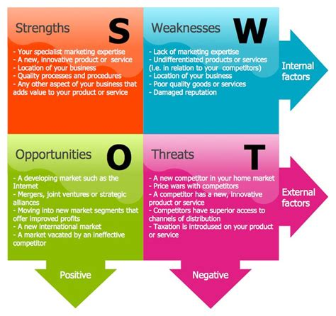 management analysis 21 best images about management swot and tows matrix